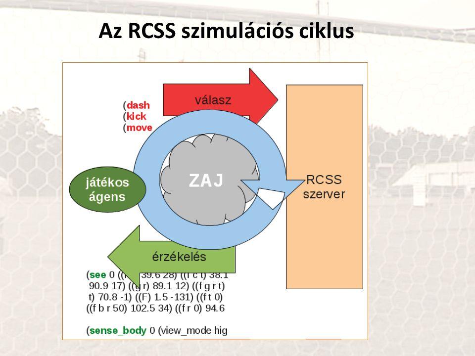 Az RCSS szimulációs ciklus