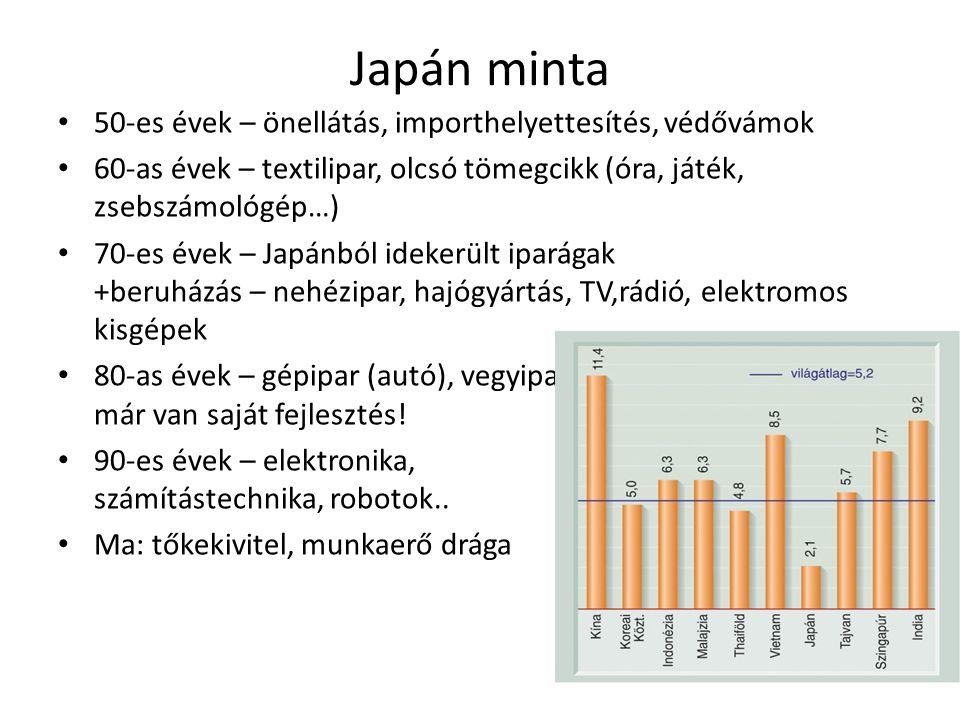 Japán minta • 50-es évek – önellátás, importhelyettesítés, védővámok • 60-as évek – textilipar, olcsó tömegcikk (óra, játék, zsebszámológép…) • 70-es