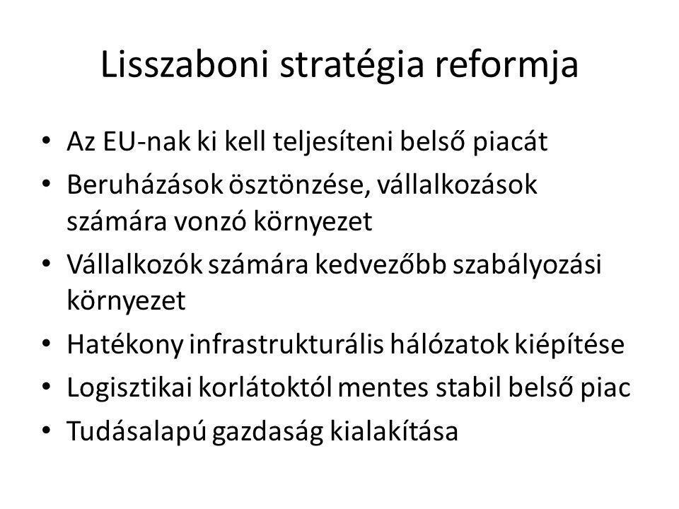 Lisszaboni stratégia reformja • Az EU-nak ki kell teljesíteni belső piacát • Beruházások ösztönzése, vállalkozások számára vonzó környezet • Vállalkozók számára kedvezőbb szabályozási környezet • Hatékony infrastrukturális hálózatok kiépítése • Logisztikai korlátoktól mentes stabil belső piac • Tudásalapú gazdaság kialakítása
