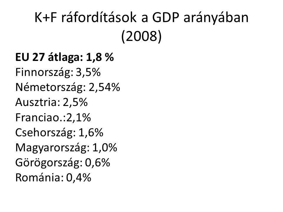 K+F ráfordítások a GDP arányában (2008) EU 27 átlaga: 1,8 % Finnország: 3,5% Németország: 2,54% Ausztria: 2,5% Franciao.:2,1% Csehország: 1,6% Magyarország: 1,0% Görögország: 0,6% Románia: 0,4%