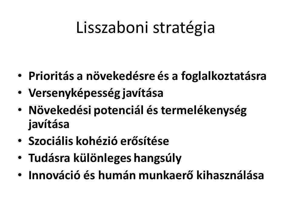 Lisszaboni stratégia • Prioritás a növekedésre és a foglalkoztatásra • Versenyképesség javítása • Növekedési potenciál és termelékenység javítása • Szociális kohézió erősítése • Tudásra különleges hangsúly • Innováció és humán munkaerő kihasználása