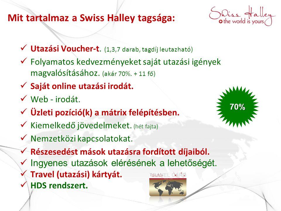 Mit tartalmaz a Swiss Halley tagsága:  Utazási Voucher-t. (1,3,7 darab, tagdíj leutazható)  Folyamatos kedvezményeket saját utazási igények magvalós