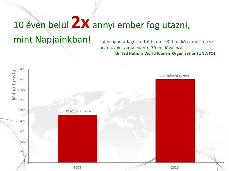 Napjainkban 1000 utazóból 257 már az interneten keresztül szervezi az utazását.