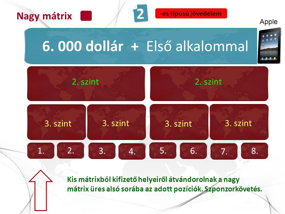 1. szint 2. szint 3. szint 1. Kis mátrixból kifizető helyeiről átvándorolnak a nagy mátrix üres alsó sorába az adott pozíciók. Szponzorkövetés. Nagy m