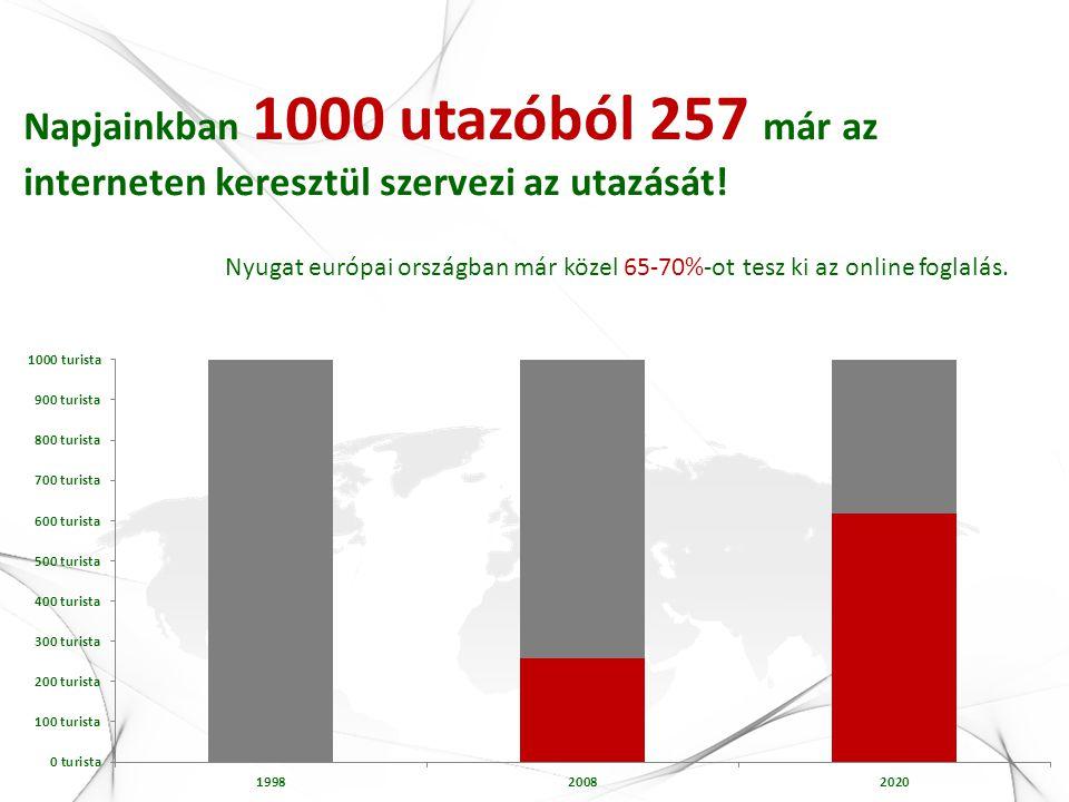 Napjainkban 1000 utazóból 257 már az interneten keresztül szervezi az utazását! Nyugat európai országban már közel 65-70%-ot tesz ki az online foglalá