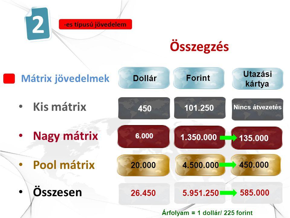 Mátrix jövedelmek 2 -es típusú jövedelem • Kis mátrix • Nagy mátrix • Pool mátrix • Összesen Dollár Forint 450 101.250 6.000 1.350.000 20.0004.500.000