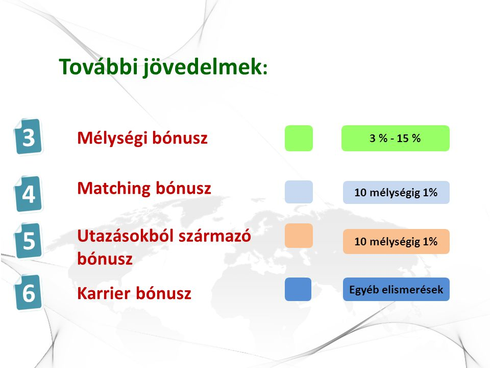 Utazásokból származó bónusz Mélységi bónusz Karrier bónusz Matching bónusz További jövedelmek : 3 4 5 6 3 % - 15 % 10 mélységig 1% Egyéb elismerések