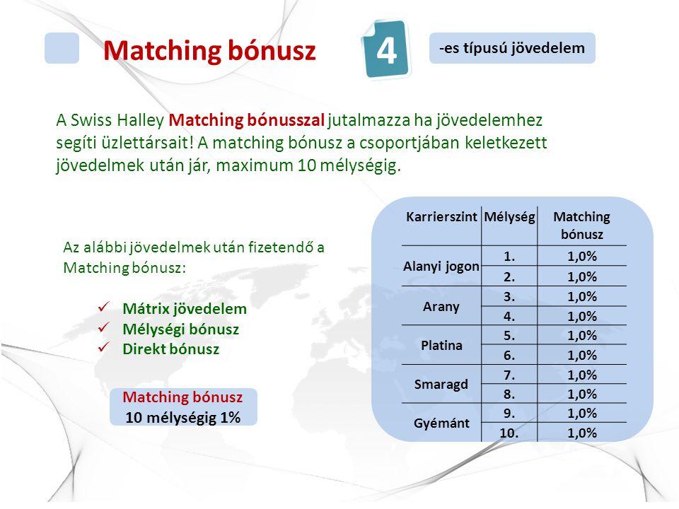 Matching bónusz A Swiss Halley Matching bónusszal jutalmazza ha jövedelemhez segíti üzlettársait! A matching bónusz a csoportjában keletkezett jövedel