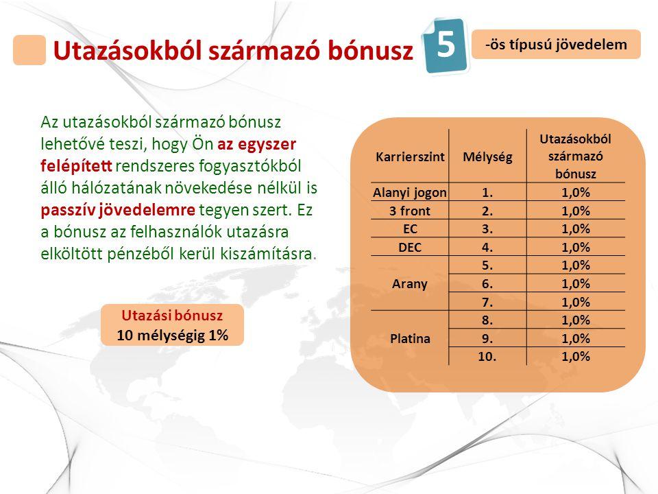 Utazásokból származó bónusz KarrierszintMélység Utazásokból származó bónusz Alanyi jogon1.1,0% 3 front2.1,0% EC3.1,0% DEC4.1,0% Arany 5.1,0% 6.1,0% 7.