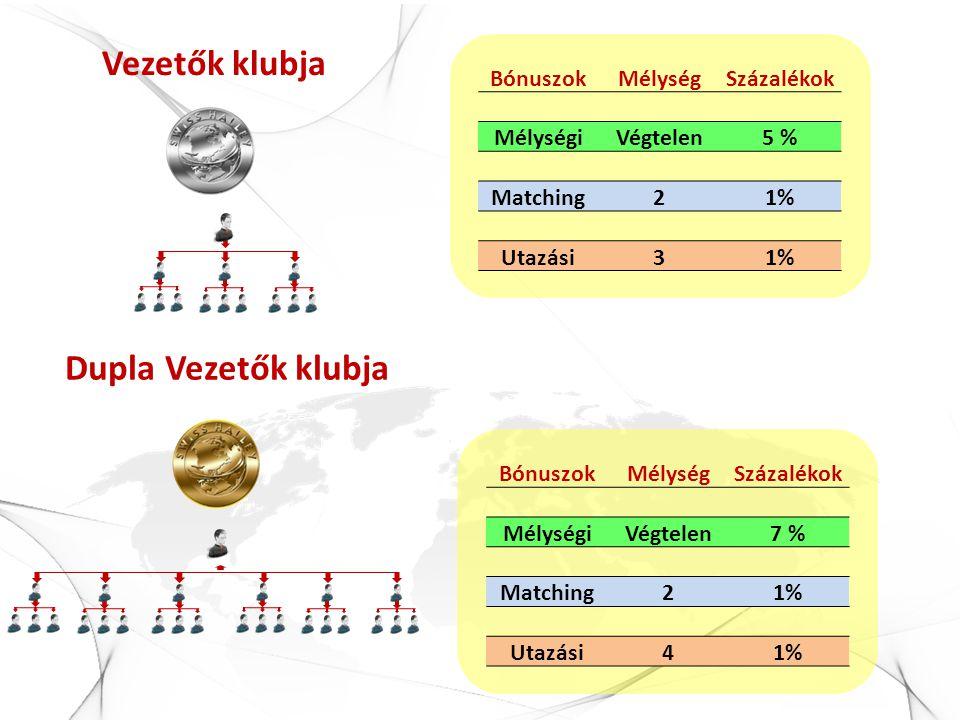Vezetők klubja BónuszokMélységSzázalékok MélységiVégtelen5 % Matching21% Utazási31% BónuszokMélységSzázalékok MélységiVégtelen7 % Matching21% Utazási4