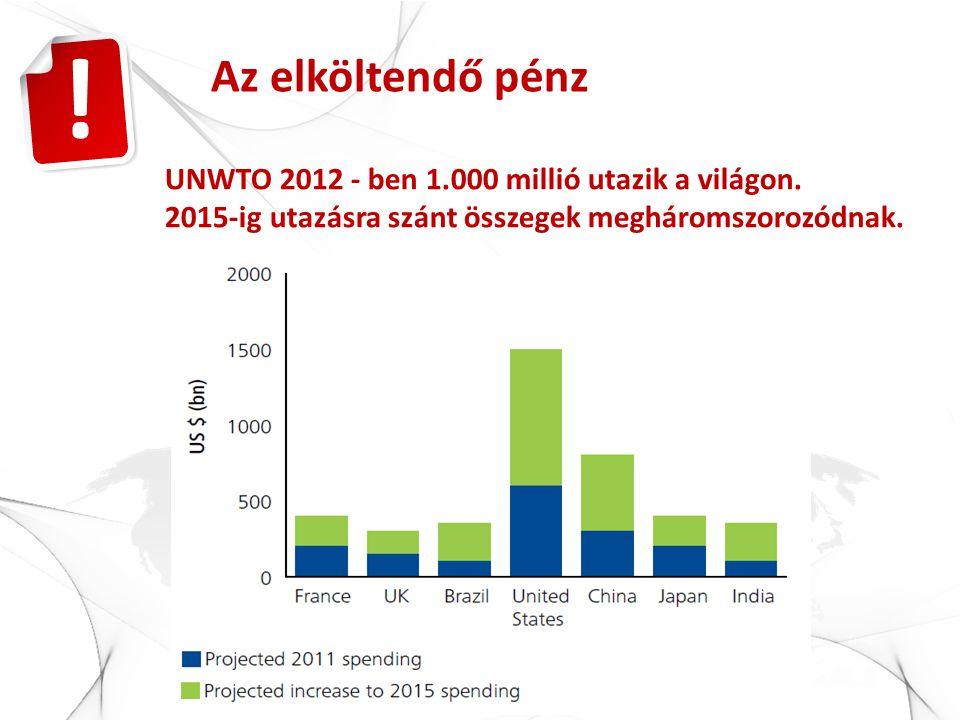 UNWTO 2012 - ben 1.000 millió utazik a világon. 2015-ig utazásra szánt összegek megháromszorozódnak. Az elköltendő pénz !