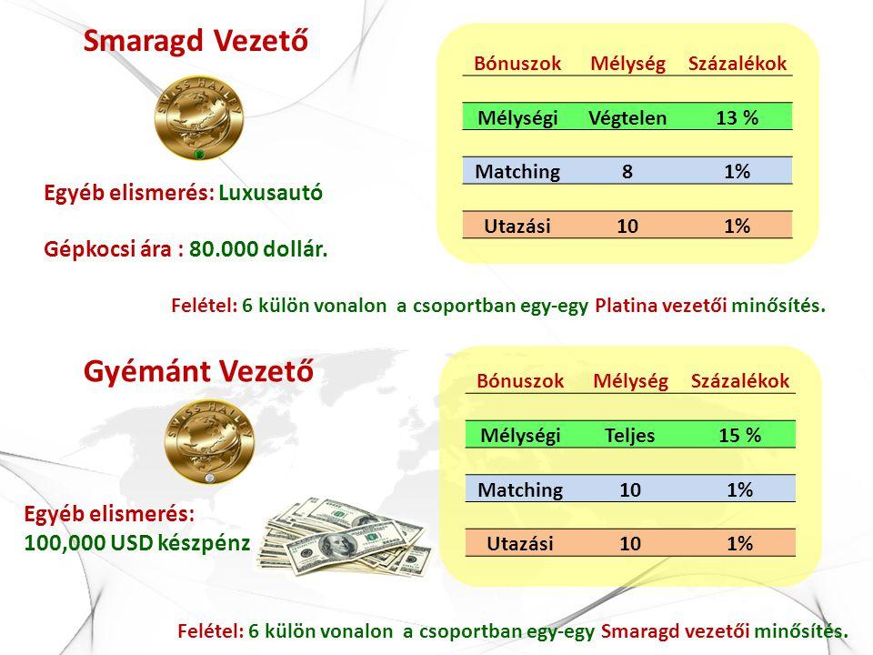 Smaragd Vezető BónuszokMélységSzázalékok MélységiVégtelen13 % Matching81% Utazási101% Egyéb elismerés: Luxusautó Gépkocsi ára : 80.000 dollár. Gyémánt