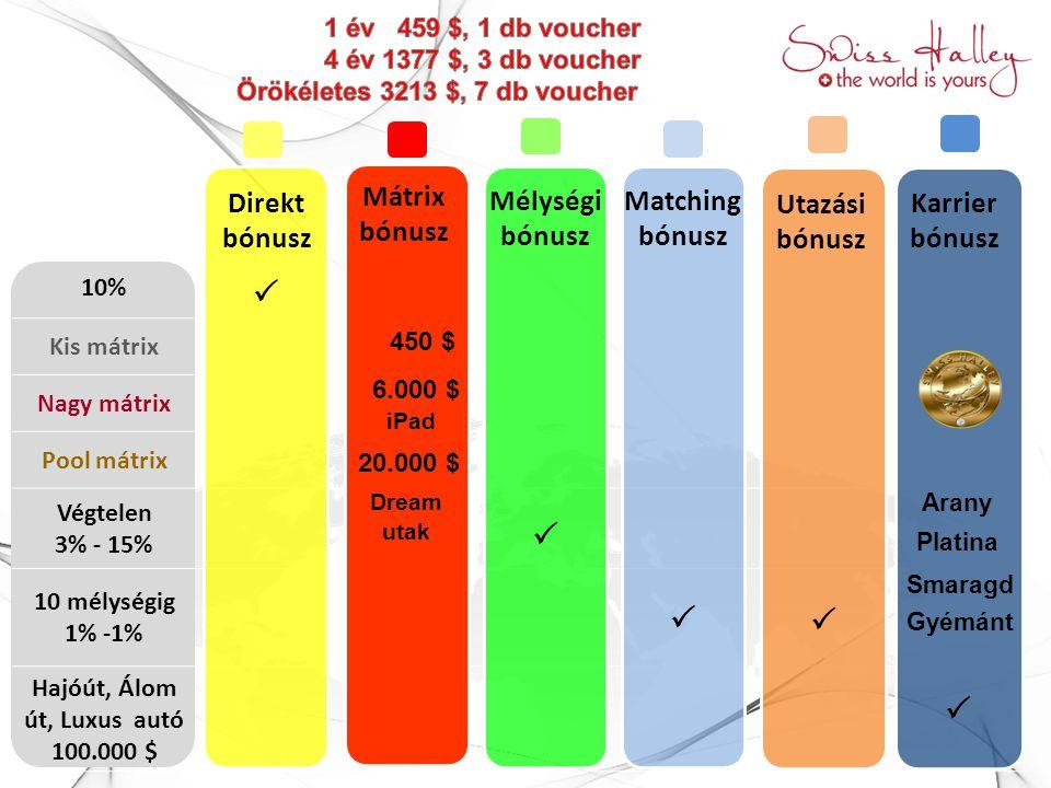 10% Kis mátrix Nagy mátrix Pool mátrix Végtelen 3% - 15% 10 mélységig 1% -1%  Hajóút, Álom út, Luxus autó 100.000 $ Mélységi bónusz Dire
