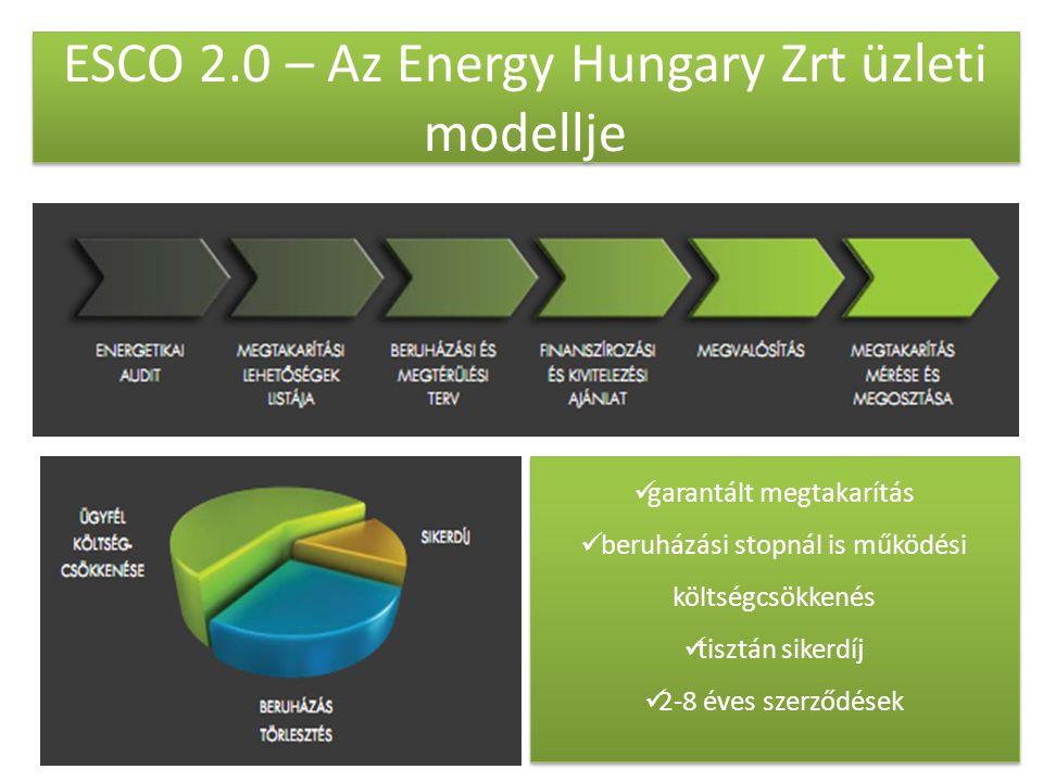 ESCO 2.0 – Az Energy Hungary Zrt üzleti modellje  garantált megtakarítás  beruházási stopnál is működési költségcsökkenés  tisztán sikerdíj  2-8 é