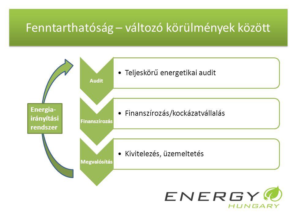 Fenntarthatóság – változó körülmények között Audit •Teljeskörű energetikai audit Finanszírozás •Finanszírozás/kockázatvállalás Megvalósítás •Kivitelez