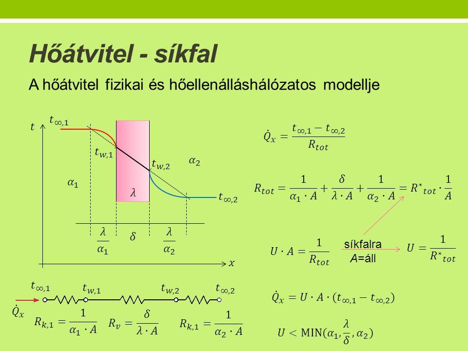 Hőátvitel - síkfal A hőátvitel fizikai és hőellenálláshálózatos modellje síkfalra A=áll