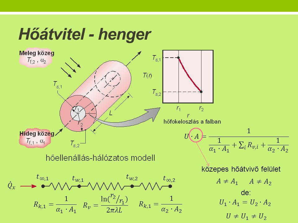 Hőátvitel - henger közepes hőátvivő felület de: