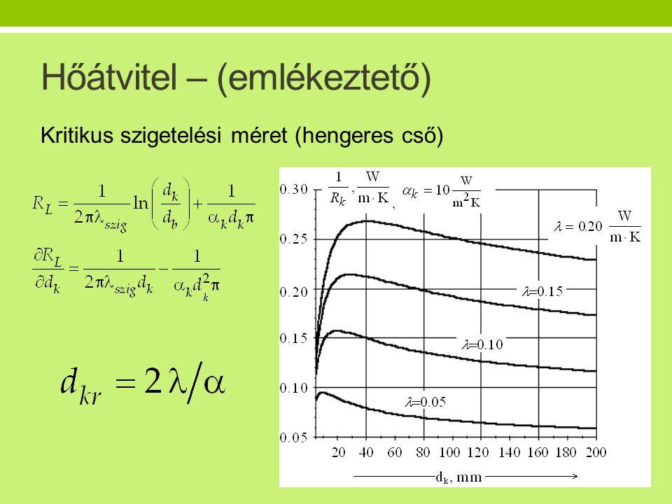 Hőátvitel – (emlékeztető) Kritikus szigetelési méret (hengeres cső)