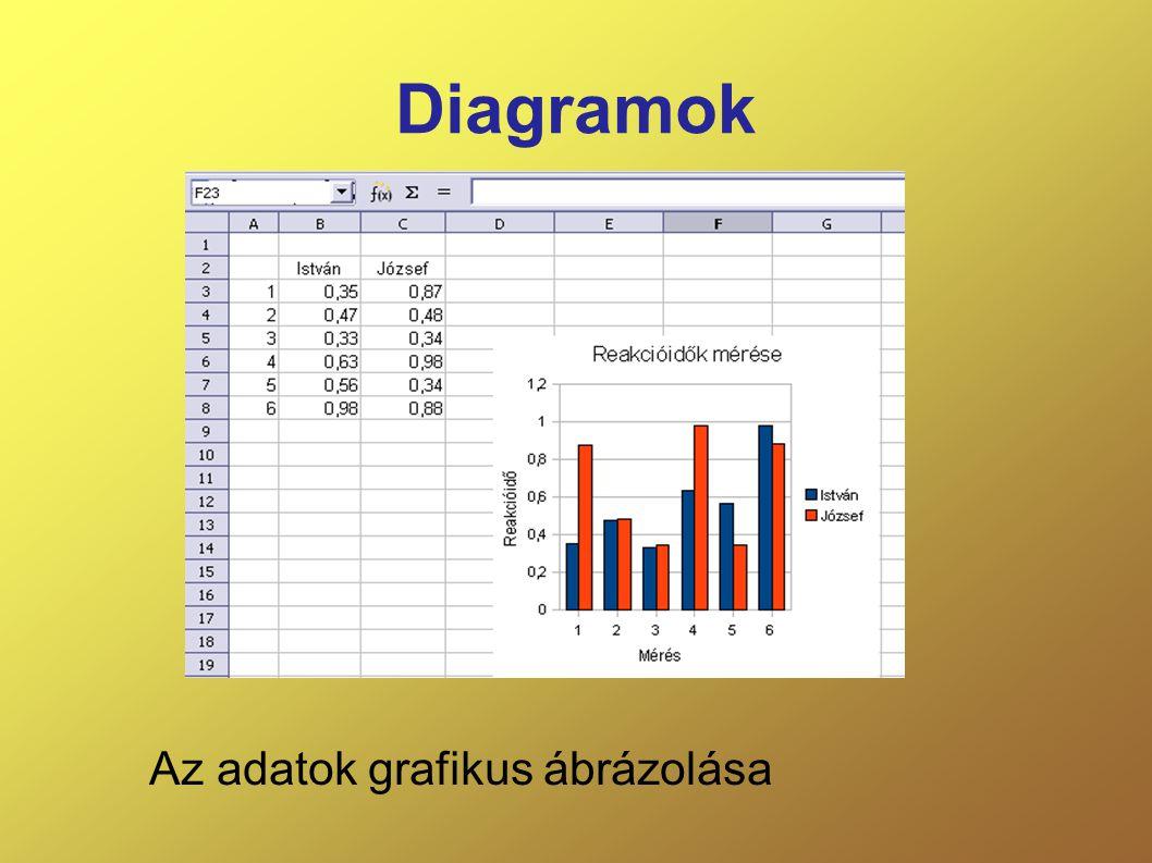 Diagramok Az adatok grafikus ábrázolása