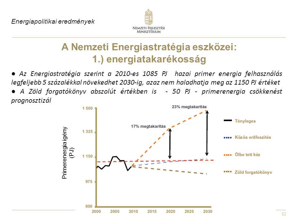 12 ● Az Energiastratégia szerint a 2010-es 1085 PJ hazai primer energia felhasználás legfeljebb 5 százalékkal növekedhet 2030-ig, azaz nem haladhatja meg az 1150 PJ értéket ● A Zöld forgatókönyv abszolút értékben is - 50 PJ - primerenergia csökkenést prognosztizál A Nemzeti Energiastratégia eszközei: 1.) energiatakarékosság Primerenergia igény (PJ) Energiapolitikai eredmények