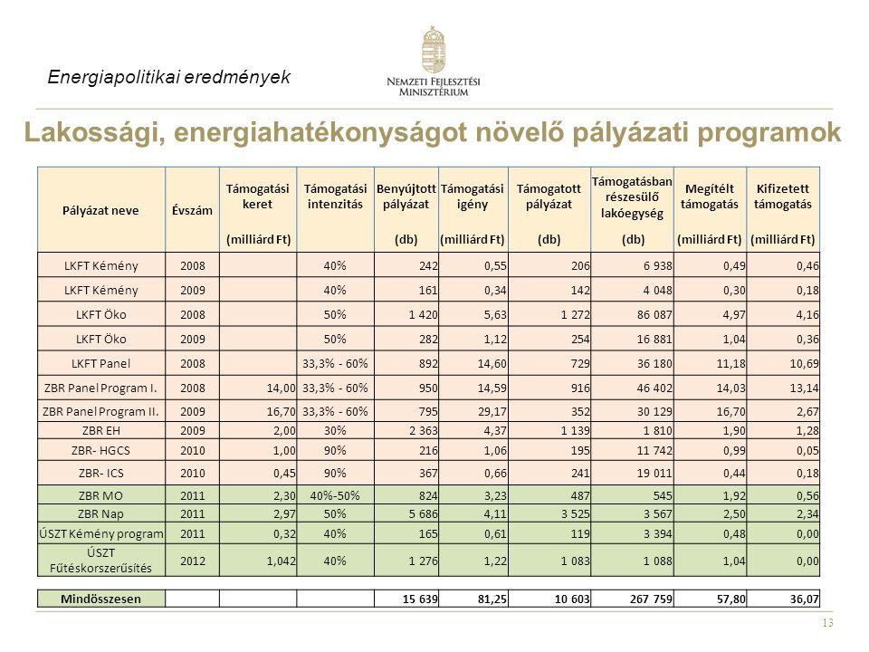13 Lakossági, energiahatékonyságot növelő pályázati programok Pályázat neveÉvszám Támogatási keret Támogatási intenzitás Benyújtott pályázat Támogatási igény Támogatott pályázat Támogatásban részesülő lakóegység Megítélt támogatás Kifizetett támogatás (milliárd Ft) (db)(milliárd Ft)(db) (milliárd Ft) LKFT Kémény2008 40%2420,552066 9380,490,46 LKFT Kémény2009 40%1610,341424 0480,300,18 LKFT Öko2008 50%1 4205,631 27286 0874,974,16 LKFT Öko2009 50%2821,1225416 8811,040,36 LKFT Panel2008 33,3% - 60%89214,6072936 18011,1810,69 ZBR Panel Program I.200814,0033,3% - 60%95014,5991646 40214,0313,14 ZBR Panel Program II.200916,7033,3% - 60%79529,1735230 12916,702,67 ZBR EH20092,0030%2 3634,371 1391 8101,901,28 ZBR- HGCS20101,0090%2161,0619511 7420,990,05 ZBR- ICS20100,4590%3670,6624119 0110,440,18 ZBR MO20112,3040%-50%8243,234875451,920,56 ZBR Nap20112,9750%5 6864,113 5253 5672,502,34 ÚSZT Kémény program20110,3240%1650,611193 3940,480,00 ÚSZT Fűtéskorszerűsítés 20121,04240%1 2761,221 0831 0881,040,00 Mindösszesen 15 63981,2510 603267 75957,8036,07 Energiapolitikai eredmények