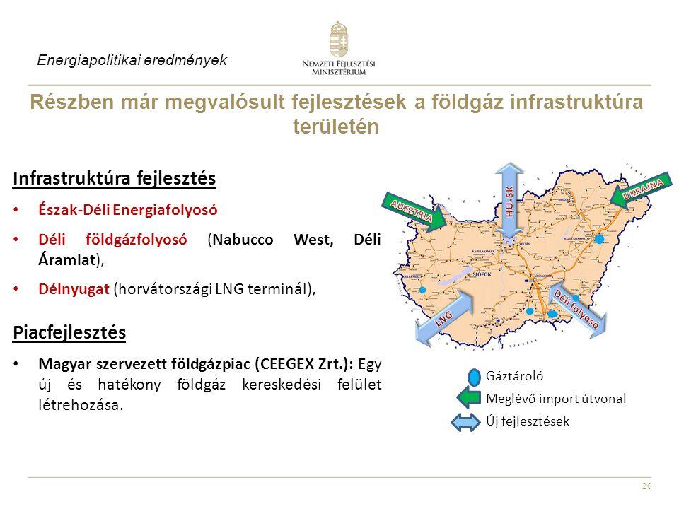 20 Részben már megvalósult fejlesztések a földgáz infrastruktúra területén Infrastruktúra fejlesztés • Észak-Déli Energiafolyosó • Déli földgázfolyosó (Nabucco West, Déli Áramlat), • Délnyugat (horvátországi LNG terminál), Piacfejlesztés • Magyar szervezett földgázpiac (CEEGEX Zrt.): Egy új és hatékony földgáz kereskedési felület létrehozása.