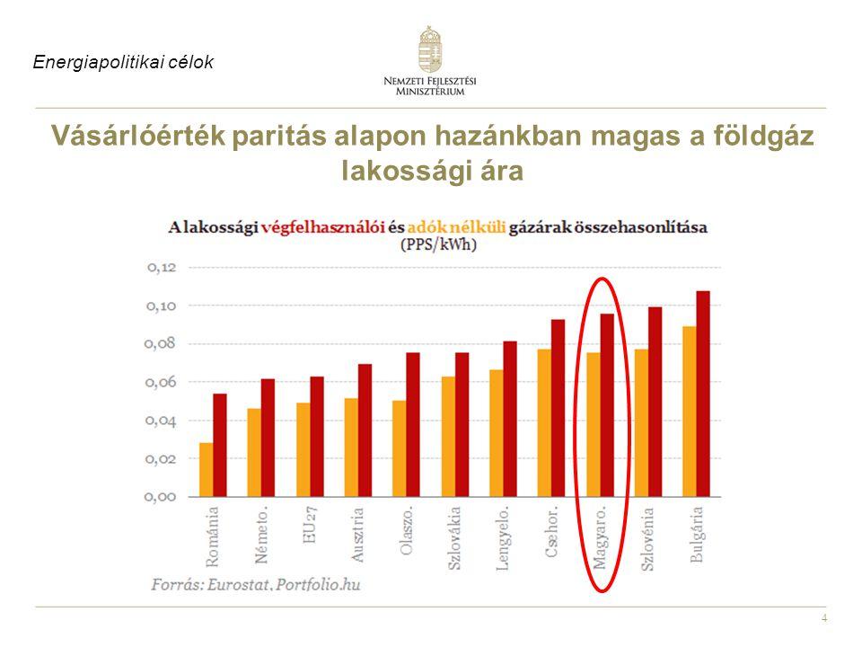 4 Vásárlóérték paritás alapon hazánkban magas a földgáz lakossági ára Energiapolitikai célok