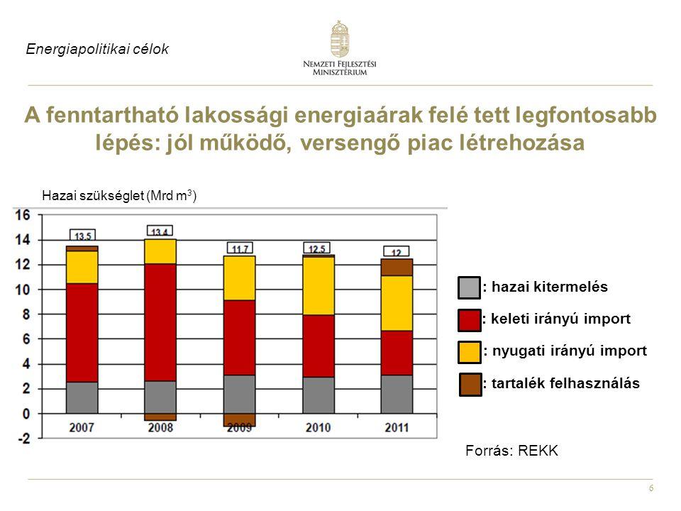 6 A fenntartható lakossági energiaárak felé tett legfontosabb lépés: jól működő, versengő piac létrehozása : hazai kitermelés : keleti irányú import : nyugati irányú import : tartalék felhasználás Hazai szükséglet (Mrd m 3 ) Forrás: REKK Energiapolitikai célok