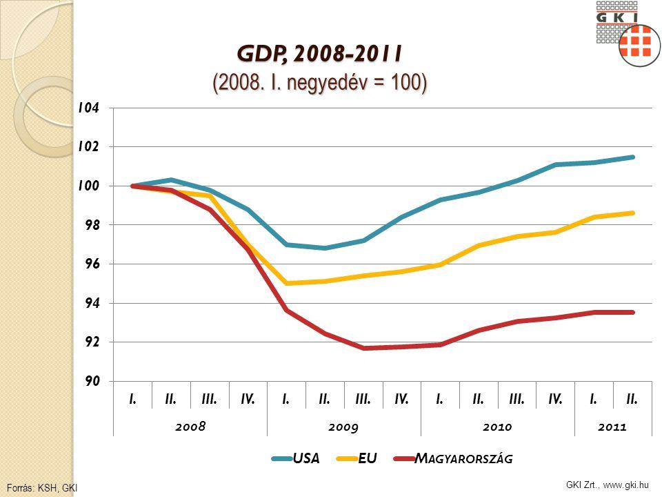 GKI Zrt., www.gki.hu GDP, 2008-2011 (2008. I. negyedév = 100) Forrás: KSH, GKI