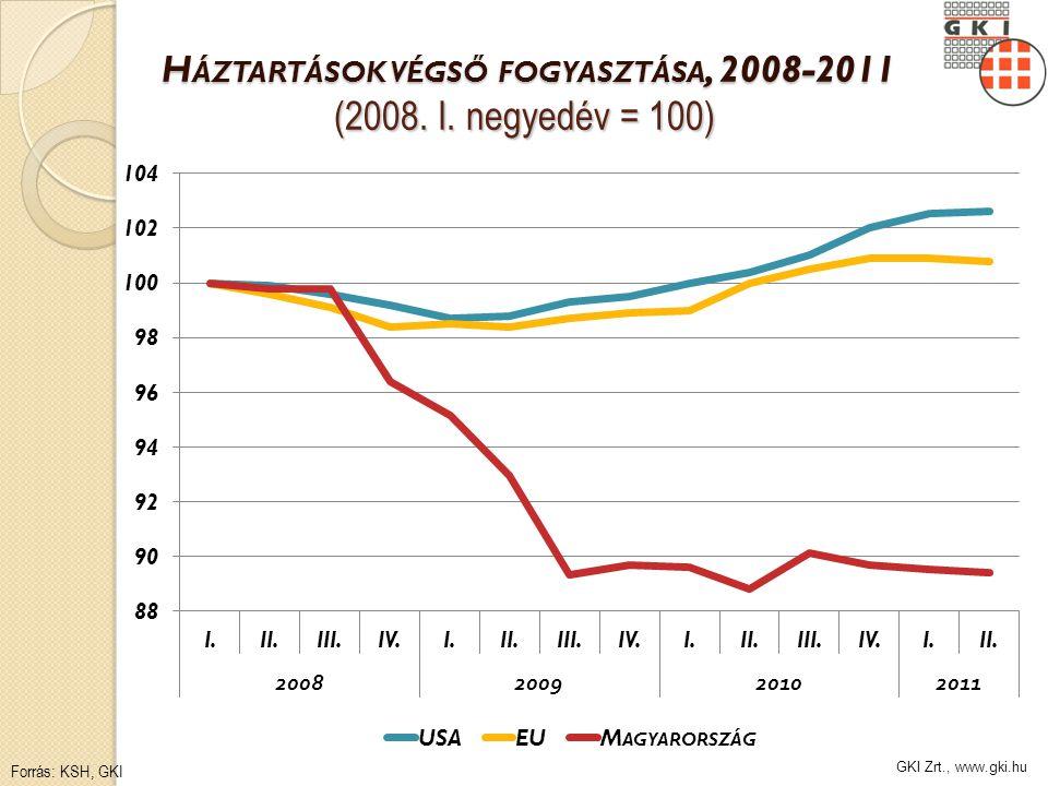 GKI Zrt., www.gki.hu H ÁZTARTÁSOK VÉGSŐ FOGYASZTÁSA, 2008-2011 (2008.