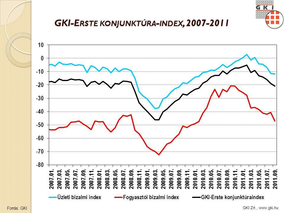 GKI Zrt., www.gki.hu GKI-E RSTE KONJUNKTÚRA - INDEX, 2007-2011 Forrás: GKI