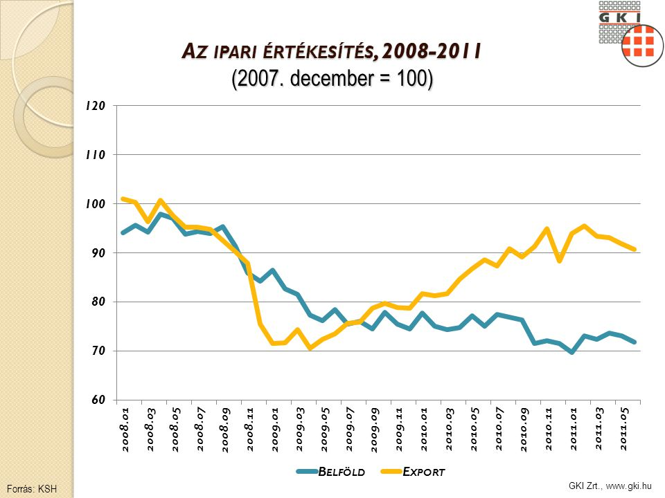 GKI Zrt., www.gki.hu A Z IPARI ÉRTÉKESÍTÉS, 2008-2011 (2007. december = 100) Forrás: KSH