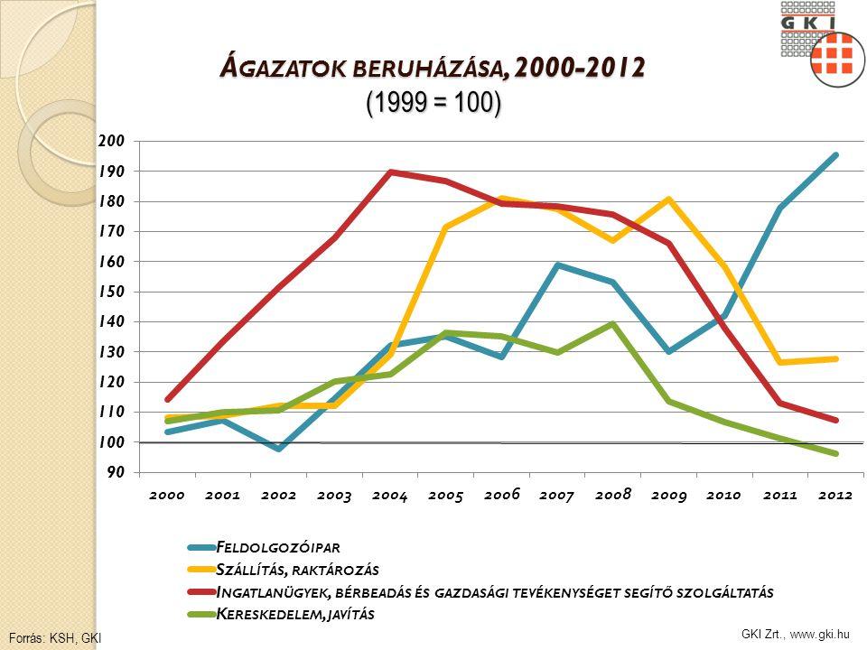 GKI Zrt., www.gki.hu Á GAZATOK BERUHÁZÁSA, 2000-2012 (1999 = 100) Forrás: KSH, GKI