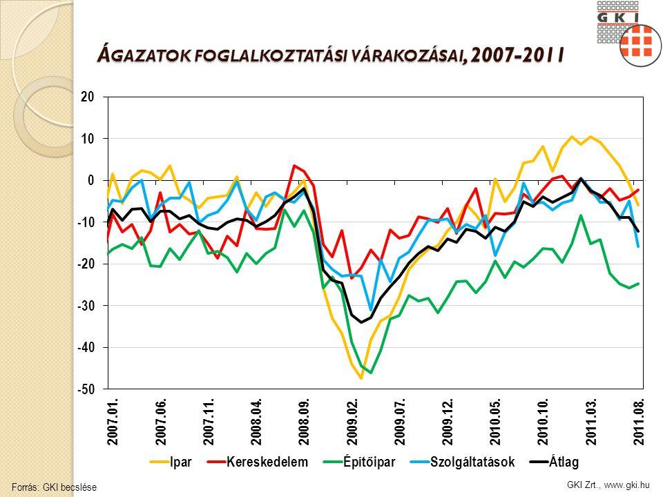 GKI Zrt., www.gki.hu Á GAZATOK FOGLALKOZTATÁSI VÁRAKOZÁSAI, 2007-2011 Forrás: GKI becslése