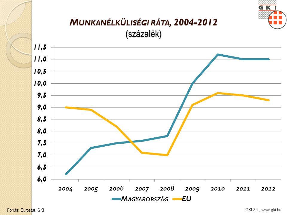 GKI Zrt., www.gki.hu M UNKANÉLKÜLISÉGI RÁTA, 2004-2012 (százalék) Forrás: Eurostat, GKI