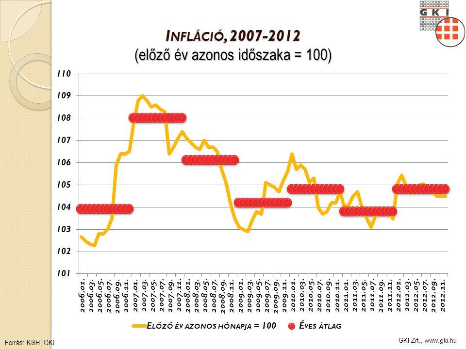 GKI Zrt., www.gki.hu I NFLÁCIÓ, 2007-2012 (előző év azonos időszaka = 100) Forrás: KSH, GKI