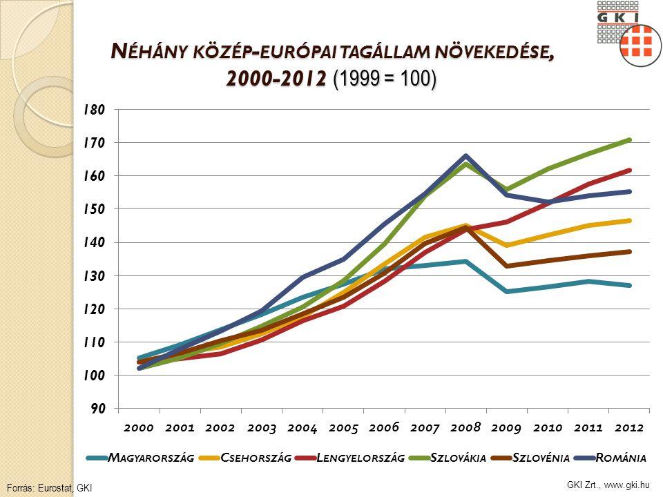 GKI Zrt., www.gki.hu N ÉHÁNY KÖZÉP - EURÓPAI TAGÁLLAM NÖVEKEDÉSE, 2000-2012 (1999 = 100) Forrás: Eurostat, GKI