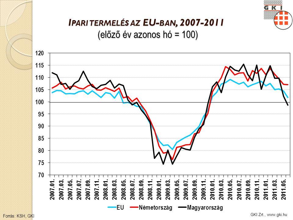 GKI Zrt., www.gki.hu I PARI TERMELÉS AZ EU- BAN, 2007-2011 (előző év azonos hó = 100) Forrás: KSH, GKI