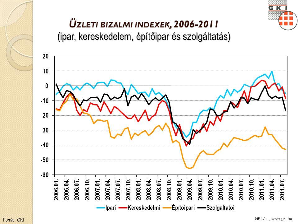 GKI Zrt., www.gki.hu Ü ZLETI BIZALMI INDEXEK, 2006-2011 (ipar, kereskedelem, építőipar és szolgáltatás) Forrás: GKI