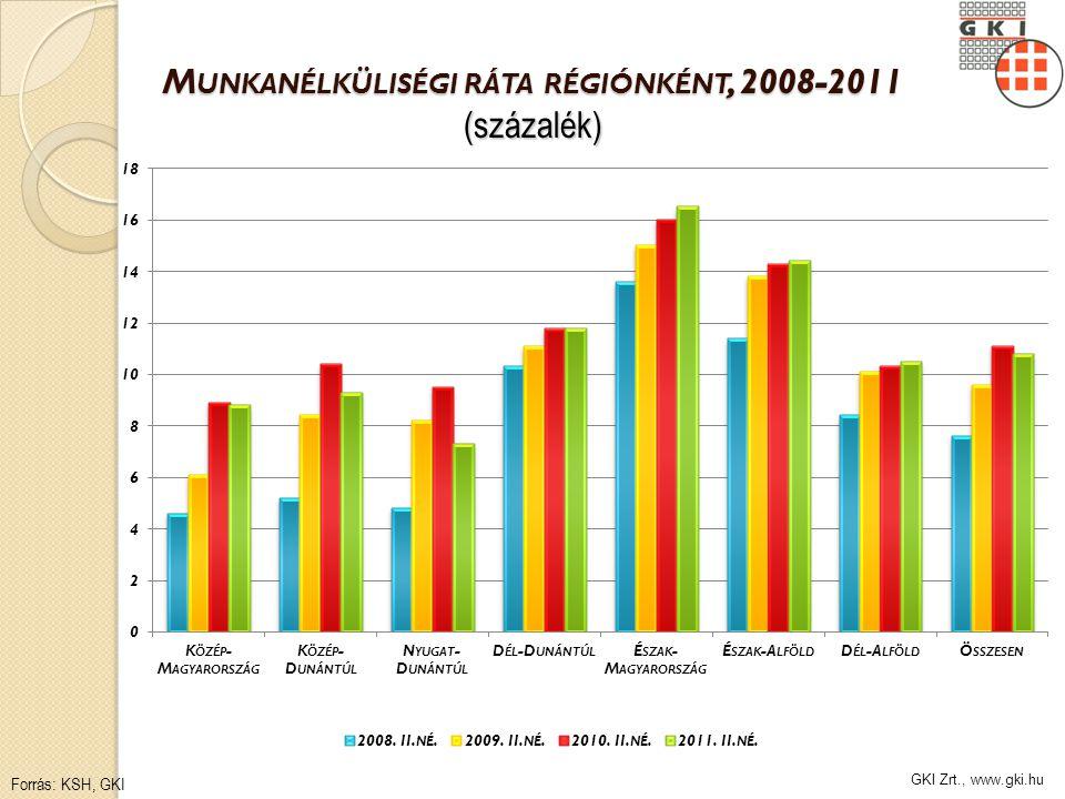 GKI Zrt., www.gki.hu M UNKANÉLKÜLISÉGI RÁTA RÉGIÓNKÉNT, 2008-2011 (százalék) Forrás: KSH, GKI