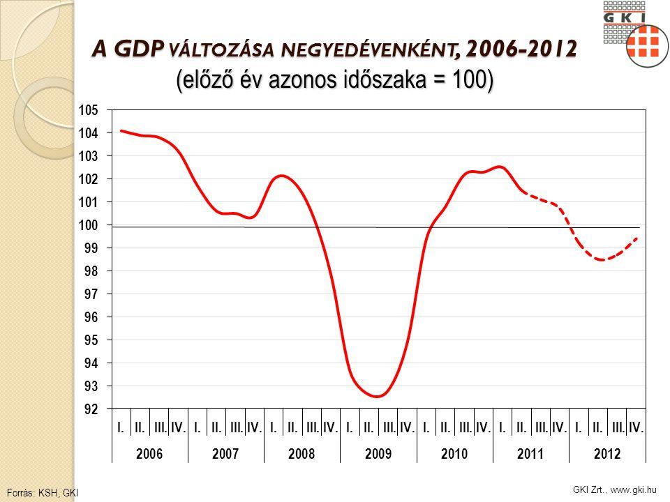 GKI Zrt., www.gki.hu V ILÁGGAZDASÁGI RÉGIÓK NÖVEKEDÉSE, 2000-2012 (előző év = 100) Forrás: Európai Bizottság, GKI