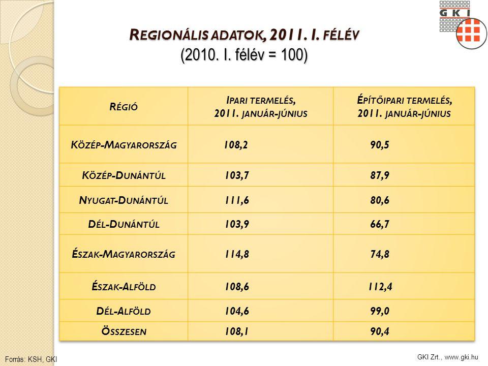GKI Zrt., www.gki.hu R EGIONÁLIS ADATOK, 2011. I. FÉLÉV (2010. I. félév = 100) Forrás: KSH, GKI