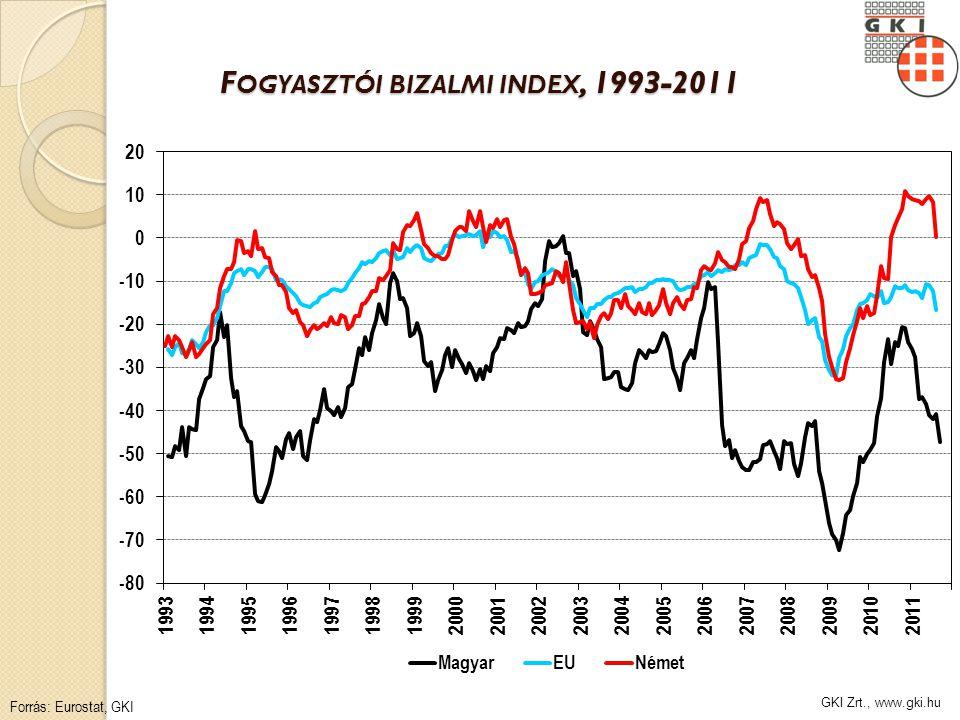 GKI Zrt., www.gki.hu F OGYASZTÓI BIZALMI INDEX, 1993-2011 Forrás: Eurostat, GKI