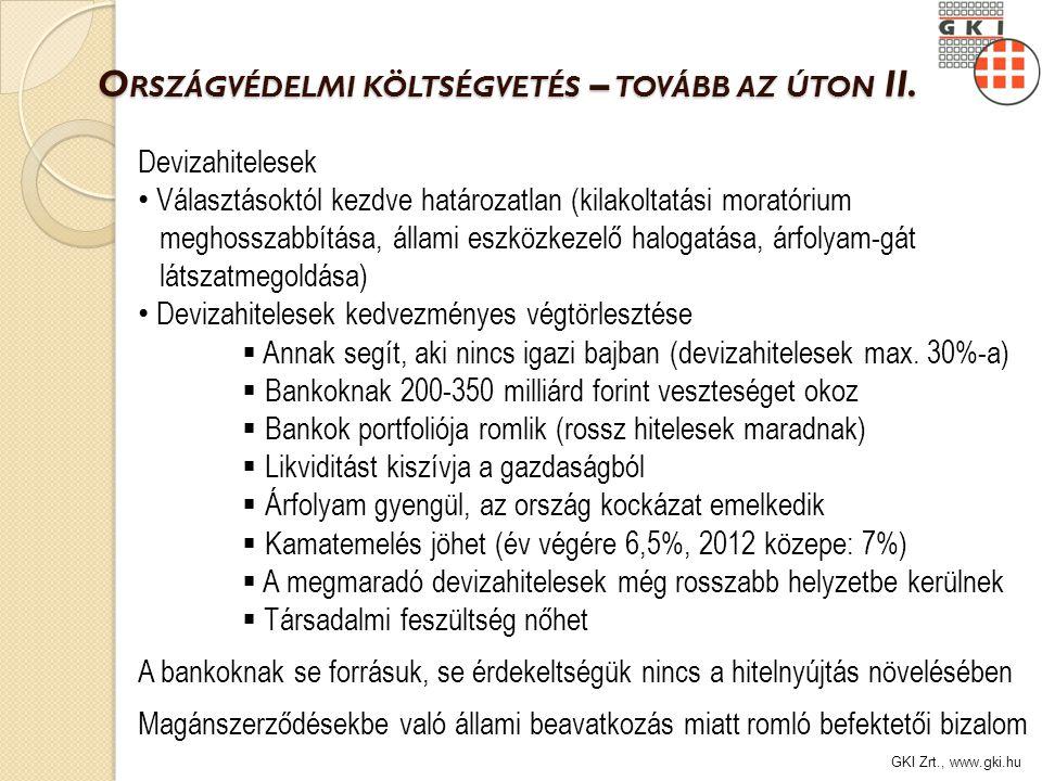 GKI Zrt., www.gki.hu N ÉHÁNY ÁGAZAT BRUTTÓ TELJESÍTMÉNYÉNEK VÁLTOZÁSA, 2008-2012 (az előző év százalékában) Forrás: KSH, GKI