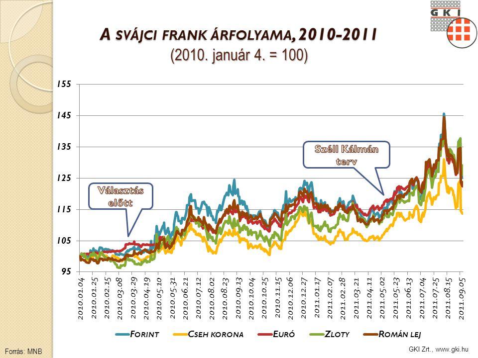 GKI Zrt., www.gki.hu A SVÁJCI FRANK ÁRFOLYAMA, 2010-2011 (2010. január 4. = 100) Forrás: MNB