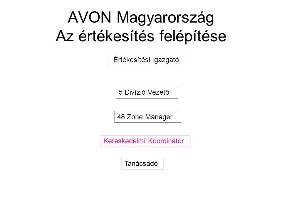 AVON Magyarország Az értékesítés felépítése Értékesítési Igazgató 5 Divízió Vezető 48 Zone Manager Kereskedelmi Koordinátor Tanácsadó