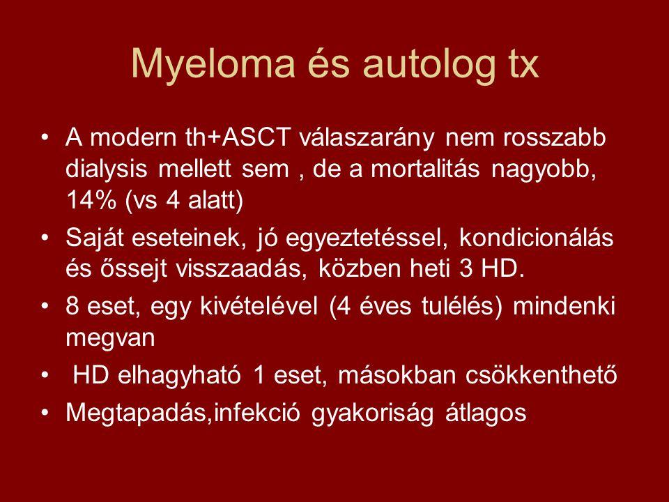 Myeloma és autolog tx •A modern th+ASCT válaszarány nem rosszabb dialysis mellett sem, de a mortalitás nagyobb, 14% (vs 4 alatt) •Saját eseteinek, jó