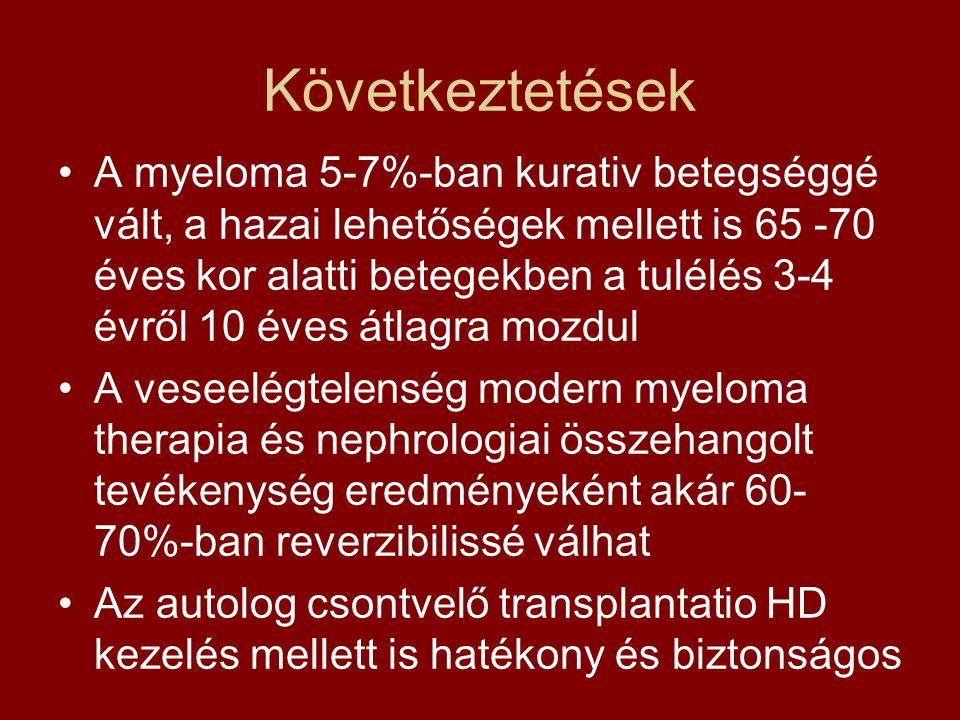 Következtetések •A myeloma 5-7%-ban kurativ betegséggé vált, a hazai lehetőségek mellett is 65 -70 éves kor alatti betegekben a tulélés 3-4 évről 10 é