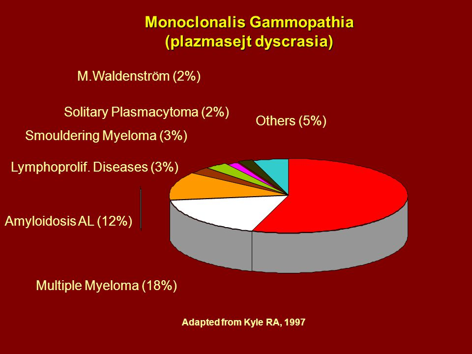 MGUS (55%) Multiple Myeloma (18%) Amyloidosis AL (12%) Lymphoprolif. Diseases (3%) Smouldering Myeloma (3%) Solitary Plasmacytoma (2%) M.Waldenström (
