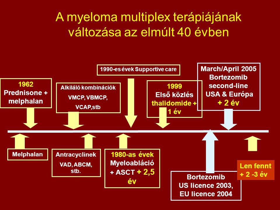 A myeloma multiplex terápiájának változása az elmúlt 40 évben Melphalan 1980-as évek Myeloabláció + ASCT + 2,5 év 1999 Első közlés thalidomide + 1 év